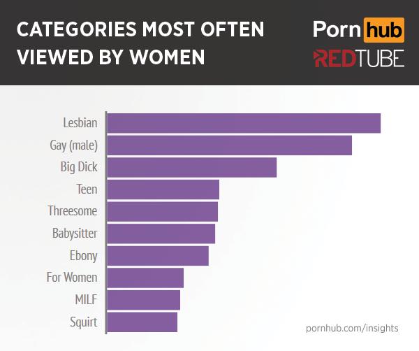 Порно женщины лидируют