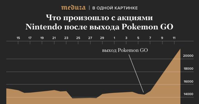 "После выхода игры <a href=""https://meduza.io/feature/2016/07/11/chto-takoe-pokemon-go"">Pokemon GO</a> компания Nintendo подорожала вполтора раза (источник: <a href=""http://www.bloomberg.com/quote/7974:JP"">Bloomberg</a>)"