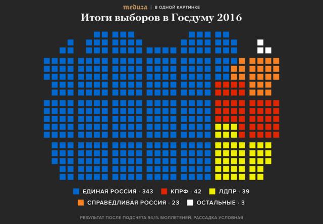 18сентября состоялись выборы вГосдуму. Состав парламента определялся посмешанной системе, при которой половина мест распределяется попартийным спискам, аполовина— поодномандатным округам. Поитогам обработки более 94% бюллетеней «Единая Россия» укрепила свои позиции впарламенте, получив 343 места. «Яблоко» и«Парнас» впарламент непрошли.