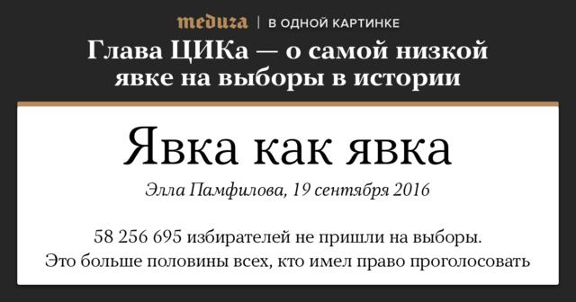 "Про итоги выборов можно почитать <a href=""https://meduza.io/feature/2016/09/19/vybory-v-gosdumu-2016-glavnoe"">здесь</a>. Явка для картинки взята по<a href=""http://www.interfax.ru/russia/528859"">данным</a> на10:00— 47,81 процента. Число избирателей— <a href=""http://www.cikrf.ru/izbiratel/quantity/20160823.html"">наиюль 2016 года</a> ссайта ЦИК."