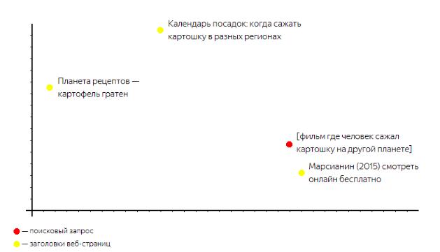 «Яндекс» запустил поисковый алгоритм на основе нейросетей