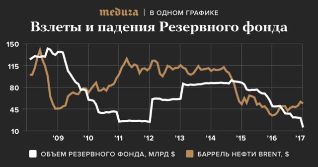 """Резервный фонд пополняется пошлинами напродажу нефти зарубеж. Если государство заработало нанефти больше запланированного, тоостаток идет вфонд. Если денег нехватает, тоМинфин тратит накопленное. Вдекабре 2016 года Минфин <a href=""""https://meduza.io/news/2017/01/10/minfin-potratil-polovinu-rezervnogo-fonda-za-mesyats"""" target=""""_blank"""">потратил половину Резервного фонда</a>. Витоге там осталось 16 миллиардов долларов. В2017 году фонд <a href=""""https://meduza.io/cards/rezervnyy-fond-rossii-issyaknet-v-2017-godu-teper-budet-nechem-platit-pensii"""" target=""""_blank"""">истратят полностью</a>.<br><br>"""