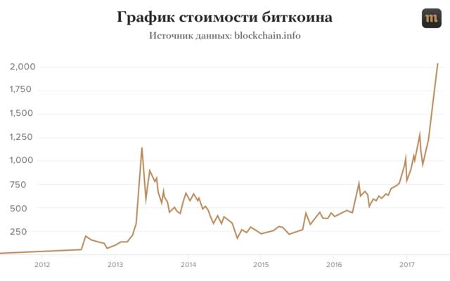 Программы по майнингу криптовалюты 2017-18