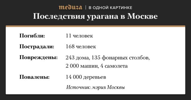 Днем 29мая вЦентральной России прошел ураган. ВМоскве порывы ветра вырвали деревья, повредили уличные столбы иостановки транспорта. Погибли 11 человек, более 160 получили травмы.