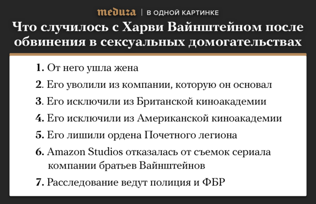 """Члены Американской киноакадемии <a href=""""https://meduza.io/news/2017/10/15/harvi-vaynshteyn-isklyuchen-iz-amerikanskoy-kinoakademii"""" target=""""_blank"""">исключили</a> продюсера Харви Вайнштейна, подозреваемого всексуальных домогательствах, изорганизации. Такое решение было принято наэкстренном заседании академии. Расследование одомогательствах Вайнштейна вначале октября почти одновременно опубликовали The New York Times иThe New Yorker. Исэтого дня жизнь известного продюсера круто изменилась. Расследованием уже занимаются ФБР иполиция Великобритании."""