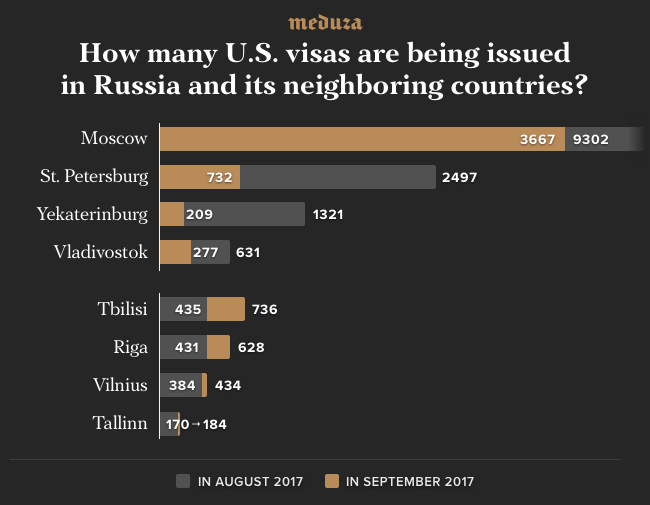 Russians are finding it harder and harder to get U S  visas
