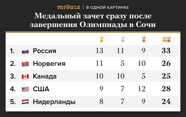 sochinenie-pro-rossiya-v-olimpiyskih-istoriya-prezentatsiya-na-angliyskom-istoriya