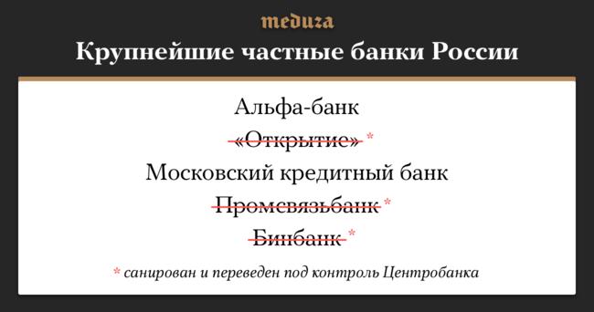 """15декабря Центробанк объявил, что будет санировать Промсвязьбанк через Фонд консолидации банковского сектора— тоесть регулятор сам займется оздоровлением крупнейшего частного банка. Ранее такиеже меры были приняты к«Открытию» иБинбанку. Врезультате, по<a href=""""http://www.banki.ru/banks/ratings/"""" target=""""_blank"""">состоянию</a> наноябрь 2017 года, три изпяти крупнейших частных банков России перешли под контроль ЦБ."""