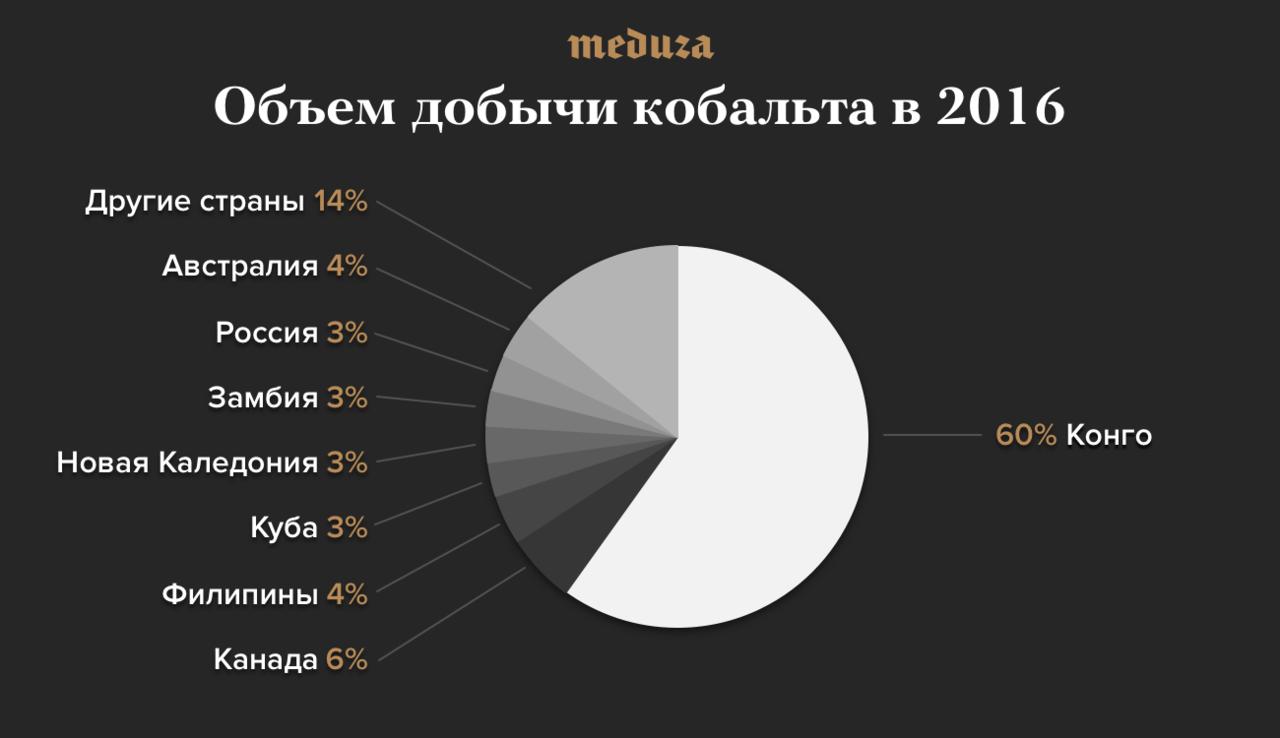 россия занимает 4 место по производству