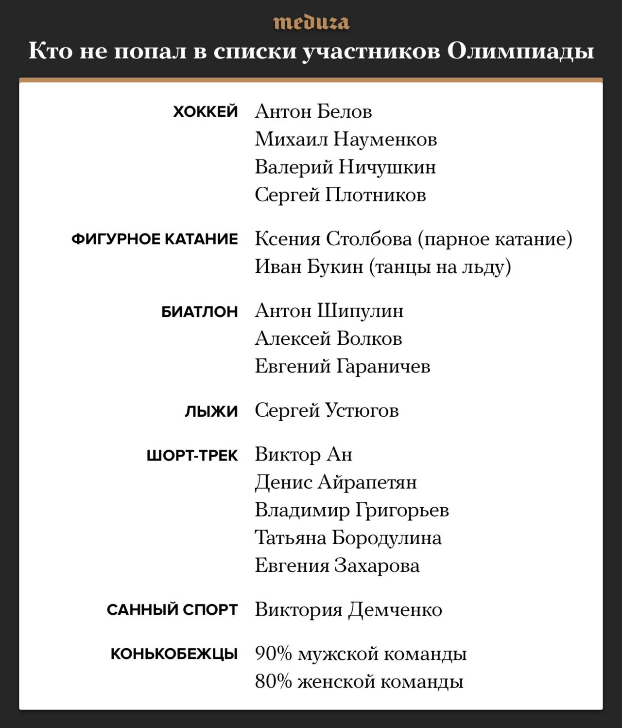 МОК допустил доОлимпийских игр сто шестьдесят девять русских спортсменов