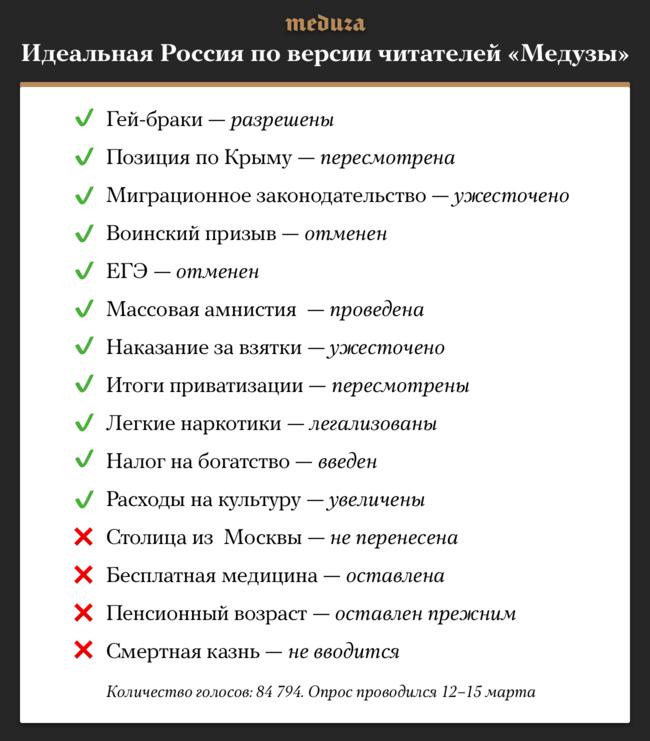 """Опрос читателей поглавным дискуссионным вопросам встране проводился врамках <a href=""""https://meduza.io/specials/russia2018"""" target=""""_blank"""">проекта «Россия-2018»</a>. Как именно распределились голоса, можно посмотреть <a href=""""https://meduza.io/games/kak-ustroena-vasha-idealnaya-rossiya"""" target=""""_blank"""">поэтой ссылке</a>."""