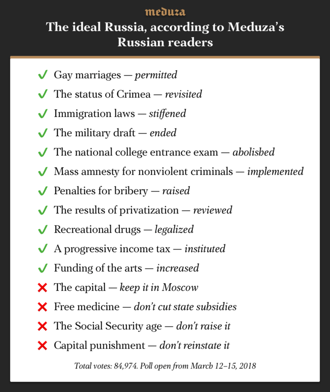 """For a more detailed breakdown of how Meduza's Russian readers voted on these questions, you can view the results <a href=""""https://meduza.io/games/kak-ustroena-vasha-idealnaya-rossiya"""" target=""""_blank"""">here</a>. The text is in Russian, but there are little cartoons to make it universally understandable, hopefully. Here's a tip: """"за"""" means """"for,"""" and """"против"""" means """"against."""""""