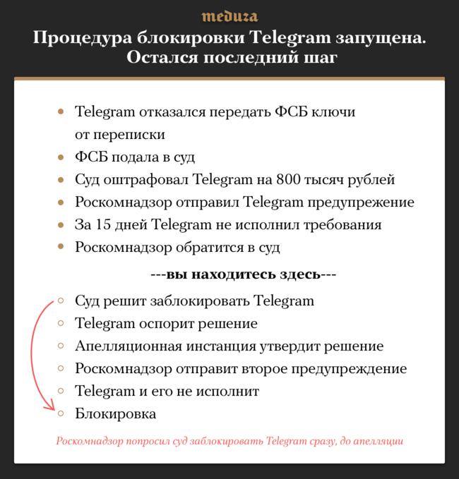 ВРоссии запущена процедура блокировки мессенджера Telegram— 20марта Роскомнадзор официально уведомил сервис онесоблюдении закона. Поводом для этого стал отказ Telegram передавать ФСБ ключи шифрования отпереписки пользователей. Теперь, если Telegram неизменит своего решения, РКН сможет обратиться всуд. Сколько займет вся процедура блокировки, неизвестно. Картинка будет обновляться помере прохождения стадий процесса блокировки.