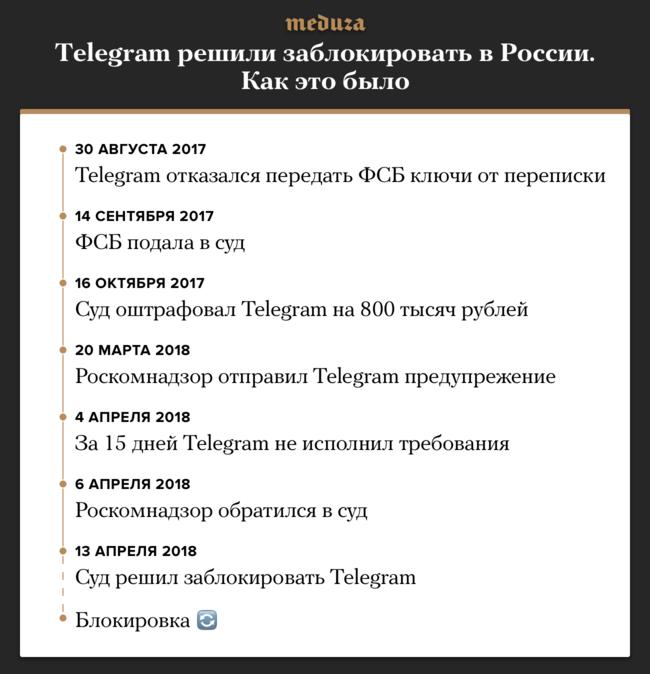 """Российский суд постановил заблокировать Telegram. Этому предшествовал почти год споров между мессенджером ироссийскими спецслужбами поповоду передачи ключей отпереписки пользователей. Telegram заявил, что технически неможет раскрыть эту информацию. Как обойти блокировку, читайте <a href=""""https://meduza.io/feature/2018/04/12/telegram-sovsem-skoro-zablokiruyut-chto-delat"""" target=""""_blank"""">здесь</a>."""