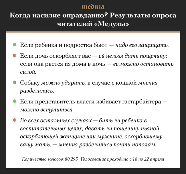"""Подробнее результаты опроса читателей «Медузы» можно посмотреть <a href=""""https://meduza.io/games/kogda-mozhno-udarit-a-kogda-net"""" target=""""_blank"""">тут</a>."""