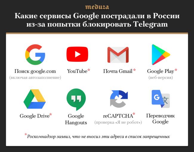"""23апреля российские пользователи столкнулись смасштабными сбоями вработе почти всех сервисов Google— отосновного поиска до<a href=""""https://meduza.io/news/2018/04/23/blokirovka-ip-adresov-google-vyzvala-sboy-v-prodazhe-polisov-osago"""" target=""""_blank"""">reCAPTCHA</a>, который отличает человека отробота. Это произошло после того, как Роскомнадзор <a href=""""https://meduza.io/news/2018/04/22/roskomnadzor-google-zablokirovan-za-to-chto-pozvolyaet-telegram-rabotat-v-rossii"""" target=""""_blank"""">добавил</a> всписок запрещенных IP-адреса основной страницы Google (в<a href=""""https://usher2.club/"""" target=""""_blank"""">реестре</a> 118 таких адресов). После массовых жалоб напроблемы сдоступом ксервисам вРоскомнадзоре <a href=""""http://rkn.gov.ru/news/"""" target=""""_blank"""">заявили</a>, что невносили ихадреса вреестр запрещенных сайтов. Проблемы сдоступом кGoogle.ru введомстве связали снизким качеством систем фильтрации трафика упровайдеров."""