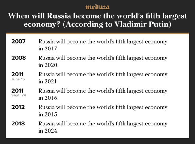 """Sources for Putin's statements in <a href=""""https://www.vesti.ru/doc.html?id=148529&tid=50713"""" target=""""_blank"""">2007</a>, <a href=""""http://kremlin.ru/events/president/transcripts/24773"""" target=""""_blank"""">2008</a>, <a href=""""https://www.vesti.ru/doc.html?id=478493"""" target=""""_blank"""">2011</a>, again in <a href=""""https://www.1tv.ru/news/2011-09-24/113574-v_putin_voyti_v_pyaterku_krupneyshih_ekonomik_mira_za_5_let_absolyutno_realnaya_zadacha_dlya_rf"""" target=""""_blank"""">2011</a>, <a href=""""https://ria.ru/economy/20120411/623110218.html"""" target=""""_blank"""">2012</a>, and <a href=""""http://kremlin.ru/acts/news/57425"""" target=""""_blank"""">2018</a>. In 2013, Putin <a href=""""http://www.kremlin.ru/events/president/transcripts/statements/19825/work"""" target=""""_blank"""">said</a> Russia had entered the world's top five biggest economies, but only in terms of gross domestic product. In """"key indicators such as labor productivity,"""" he said, there was a """"two- to three-fold gap"""" with developed countries."""