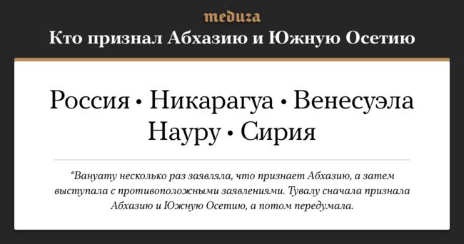 """Сирия 29мая объявила опризнании независимости <a href=""""http://www.interfax.ru/russia/614725"""" target=""""_blank"""">Абхазии</a> и<a href=""""http://www.interfax.ru/world/614729"""" target=""""_blank"""">Южной Осетии</a>. С2008 года эти два государства признали пять стран, включая Россию. Тувалу в2014 году отозвало признание, аВануату несколько раз заявляла, что признает Абхазию, азатем выступала спротивоположными заявлениями. После того, как Сирия заявила опризнании независимости Южной Осетии иАбхазии, Грузия, считающая ихсвоей территорией, <a href=""""https://ria.ru/syria/20180529/1521598409.html"""" target=""""_blank"""">начала</a> процедуру разрыва дипломатических отношений сДамаском."""