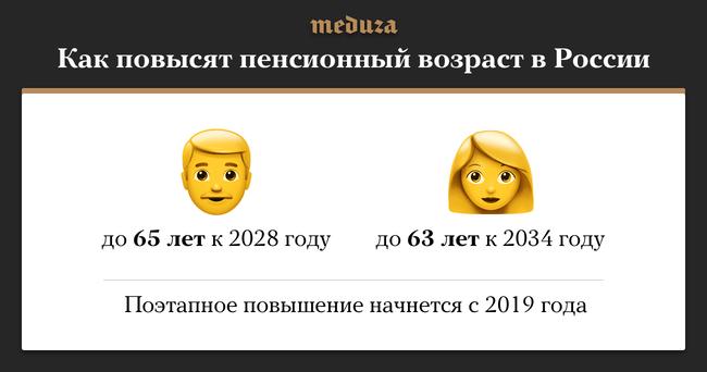 """Премьер-министр РФДмитрий Медведев <a href=""""https://meduza.io/news/2018/06/14/pravitelstvo-predlozhilo-nachat-povyshat-pensionnyy-vozrast-s-2019-goda"""" target=""""_blank"""">объявил</a>, как вРоссии планируется повышать пенсионный возраст. Повышение возраста выхода напенсию будут проводить поэтапно иначнут в2019 году. Сейчас вРоссии женщины могут выйти напенсию в55 лет, амужчины— в60 лет."""