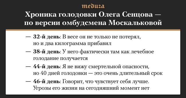 Украинский режиссер Олег Сенцов, осужденный пообвинению втерроризме, посостоянию на29июня голодает уже 47-й день. Накануне кнему вколонию приехала уполномоченная поправам человека вРФТатьяна Москалькова. Она рассказала, что состояние здоровья Сенцова «относительно удовлетворительное»: примерно такиеже заявления омбудсмен делала напротяжении нескольких последних недель.