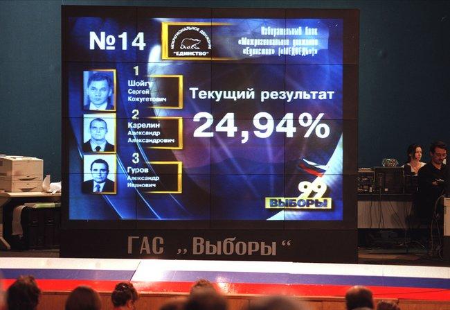 Ночь после выборов вГосдуму впресс-центреЦИК. Наэкране— результат «Единства». Москва, 20декабря 1999 года