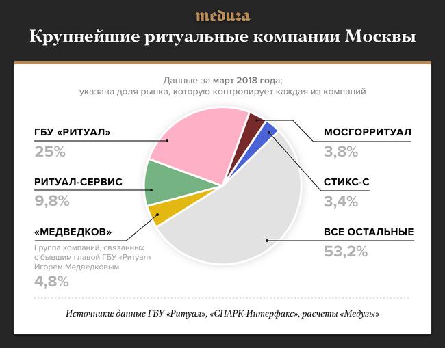 """Пять крупнейших ритуальных компаний Москвы вобщей сложности контролируют меньше половины рынка. Полный список всех крупнейших похоронных фирм города сдинамикой поизменению доли рынка можно увидеть вотдельной <a href=""""https://meduza.io/image/attachments/images/003/195/899/original/u0X84fmJVb9pjYe9KuxcZw.png"""" target=""""_blank"""">таблице</a>, составленной «Медузой»."""