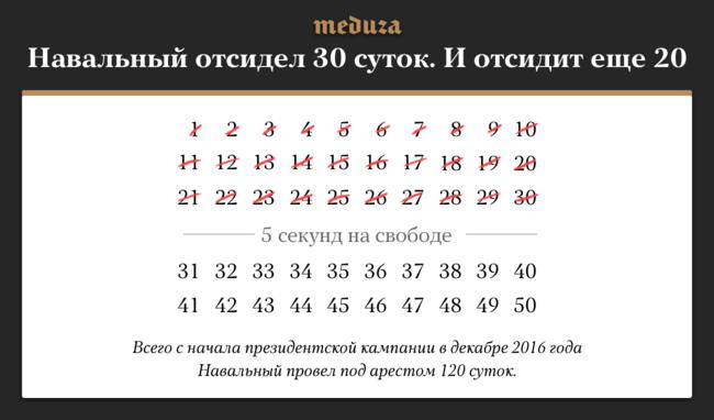 """Уполитика Алексея Навального утром 24сентября закончился срок 30-дневного административного ареста заповторное нарушение правил проведения публичного мероприятия. Через несколько секунд после того, как Навальный вышел изспецприемника, его снова задержали. Вечером суд <a href=""""https://meduza.io/news/2018/09/24/sud-arestoval-navalnogo-na-20-sutok"""" target=""""_blank"""">приговорил</a> его еще к20 суткам ареста по4 части статьи 20.2 КоАП РФ(действия при проведении митинга, которые повлекли вред здоровью человека или имуществу)."""