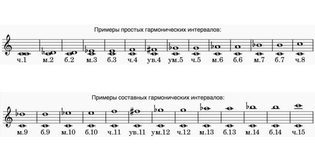 Гармонические интервалы вмузыке