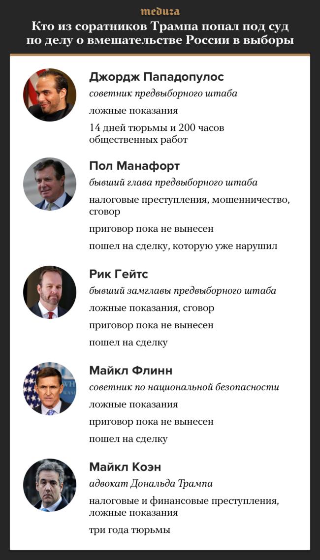 Сначала 2017 года пятеро соратников Дональда Трампа попали под суд поделу овмешательстве России впрезидентские выборы 2016 года. Среди них— советники Трампа, руководители его предвыборного штаба иадвокат. Трое изпяти решили сотрудничать соследствием.
