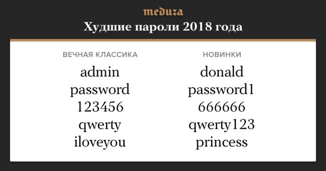 """Ежегодно из-за утечек винтернет попадают миллионы паролей пользователей. Компания SplashData внимательно ихизучает и<a href=""""https://www.teamsid.com/splashdatas-top-100-worst-passwords-of-2018/"""" target=""""_blank"""">составляет список</a> худших— самых избитых или слишком простых. Обычно вихотчете оказываются пароли вроде 123456, нокаждый год вэтом списке появляются иновые позиции— например, в2018-м туда попал donald. Хм, счегобы это!"""