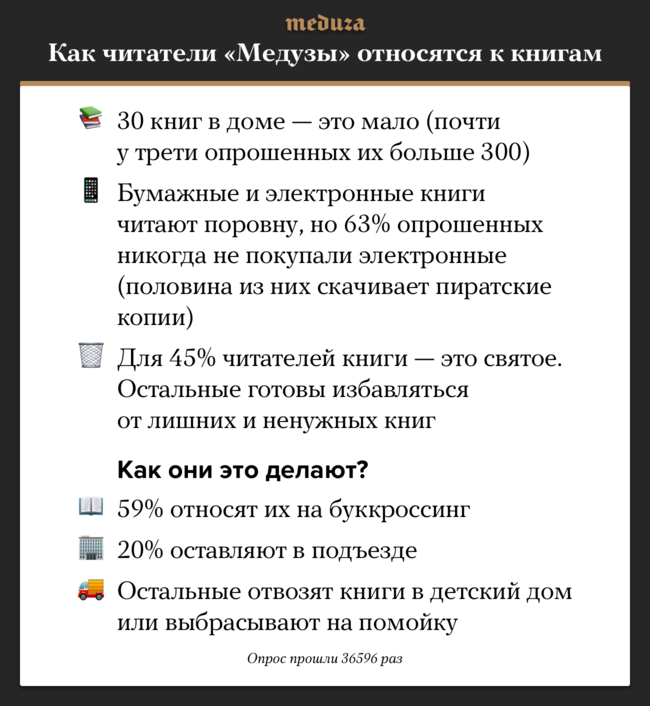 """Опрос «Медузы» <a href=""""https://meduza.io/survey/vy-pokupaete-elektronnye-knigi-a-bumazhnye-vybrasyvaete-30-knig-v-dome-eto-mnogo-opros-meduzy"""" target=""""_blank"""">проходил</a> с20 по21января"""