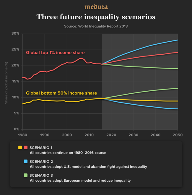 Socioeconomic Inequalities Often Land >> The Top 1 Controls A Third Of The Wealth And The Poor Are Getting