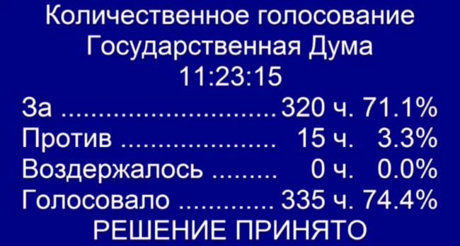 Результаты голосования вовтором чтении позаконопроекту обизоляции Рунета
