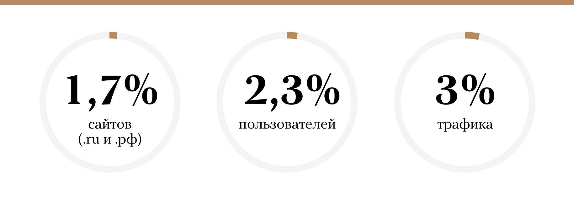 ЭТО ОЧЕНЬ ВАЖНО! Как скачать интернет: инструкция по выживанию в автономном Рунете BAUWjZtPxTWeTqcrIHb61w