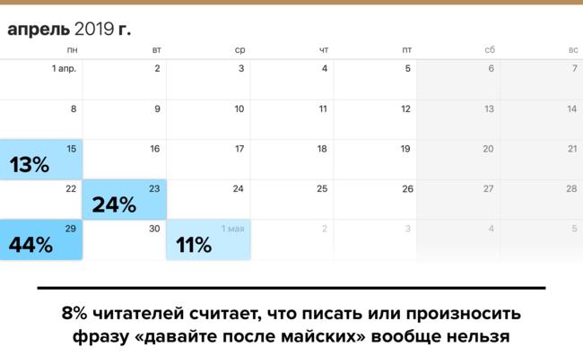 """Мы<a href=""""https://meduza.io/survey/kogda-mozhno-govorit-davayte-posle-mayskih-opros-meduzy"""" target=""""_blank"""">попросили</a> читателей рассказать, когда уместно отвечать нарабочие запросы «давайте после майских». Если верить данным опроса, намомент его выхода дела навторую половину мая уже перенесли 37% опрошенных. Кстати, положительно кдлинным майским относятся три четверти респондентов, аоставшиеся 24% считают, что это ужасно. Опрос прошли почти 12 тысяч человек. Заработу!"""