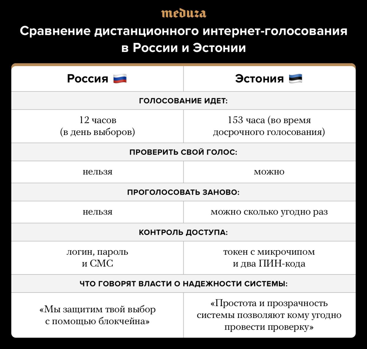 Москва хотела интернет-выборы как в Эстонии, но сделала по-своему