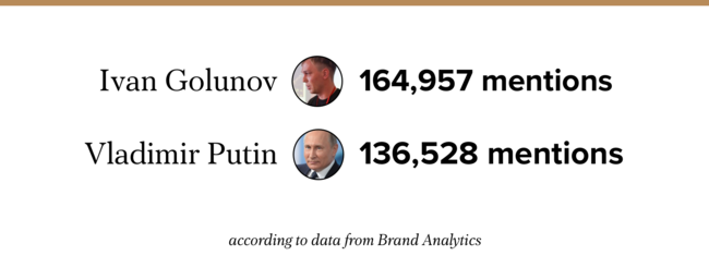 """On June 8, the day of the court hearing that decided whether Meduza correspondent Ivan Golunov would be jailed or placed under house arrest to await trial, Golunov became the most mentioned individual on Russian social media networks. According to Brand Analytics's <a href=""""https://br-analytics.ru/mediatrends/mediaperson/"""" target=""""_blank"""">Mediatrends</a> service, Golunov outpaced Russian President Vladimir Putin by almost 30,000 mentions. Meanwhile, in Russian media outlets, Golunov (5,032 articles) trailed Putin (5,623) only slightly."""