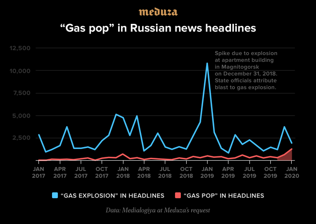 "Meduza hired Medialogia to study the use of the phrases ""gas explosion"" and ""gas pop"" in Russian news headlines between January 2017 and January 2020. The noticeable peak in January 2019 was due to a deadly gas explosion in Magnitogorsk on the morning of December 31, 2018. State officials attributed the blast to gas explosion, though several journalists have proposed other theories, like the Telegram channel <a href=""https://www.youtube.com/watch?v=4R5FzMjxTLw&amp;pbjreload=10"" target=""_blank"">Baza</a>, which claims it was the result of a terrorist attack."