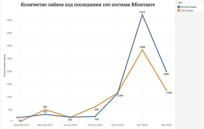 The number of likes received on the most recent 100 Vkontakte posts by Vitaly Chekhov (blue) and Oleg Sukhar (orange).